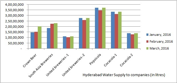 Water supply to companies - Jan-Mar16